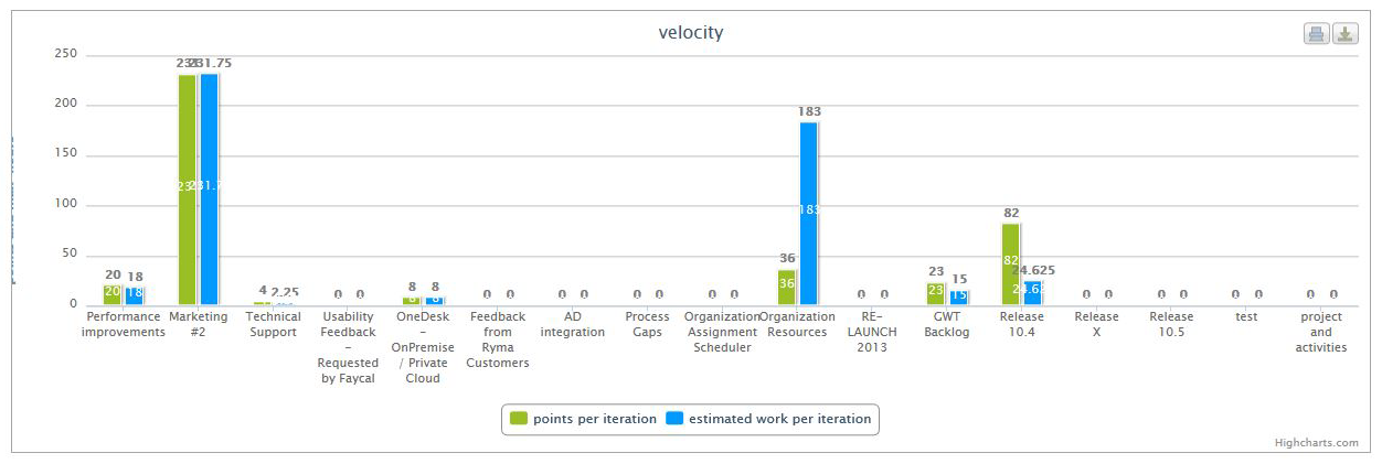 agile project management velocity